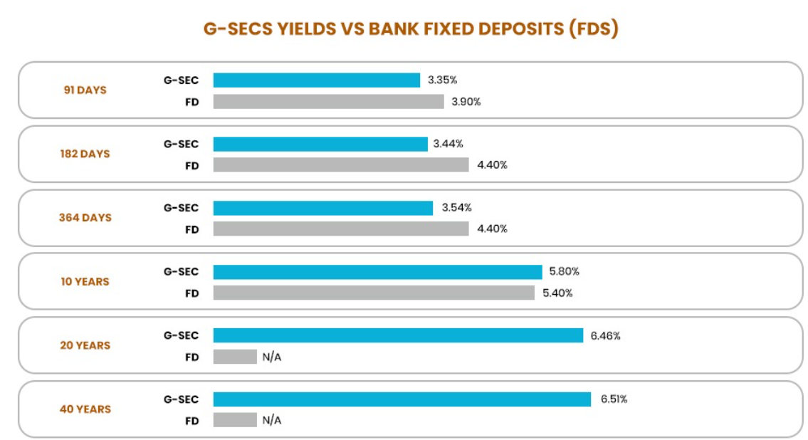 a-sweet-comparison-of-bonds-with-fixed-deposits