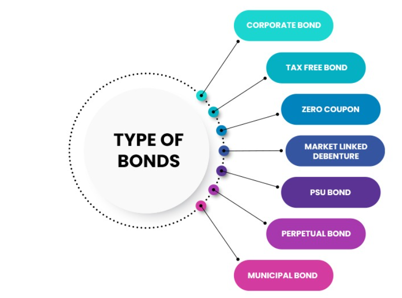 How to invest in Bonds in India
