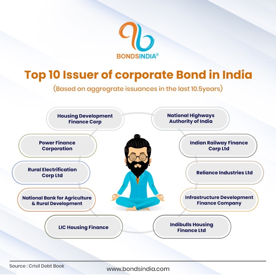 top-10-issuer-of-corporate-bonds-in-india